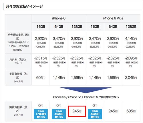ソフトバンクiPhone6への機種変更価格
